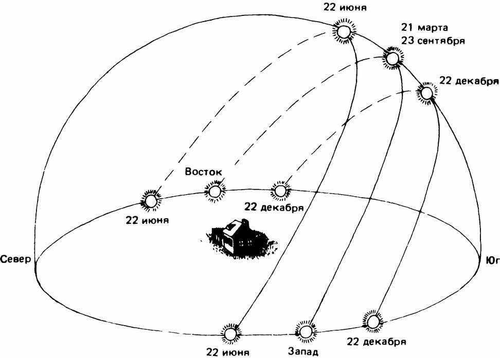 Если возьму экватор и буду менять pitch или roll http://clip2netcom/s/3agut2e